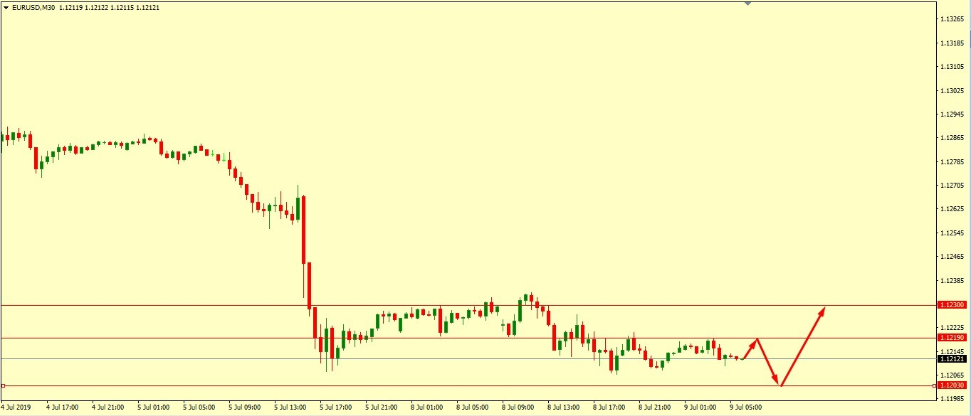 EUR/USD NEEDS TO BREAK 1.1230 TO MOVE HIGHER