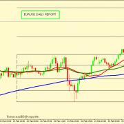 EUR/USD SEEMS TO BE VERY BULLISH