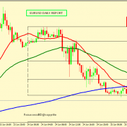 EUR/USD MIGHT BE SUPPORTED IN 1.1250-1.1225
