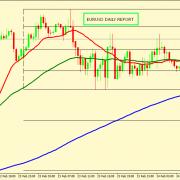 EUR/USD SEEMS TO BE MORE BULLISH