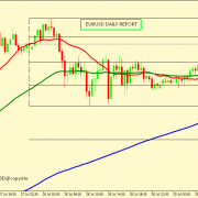 EUR/USD CORRECTION ACCEPTED