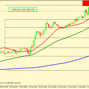 EUR/USD MIGHT END UP MOVE FROM 1.1871-1.1921