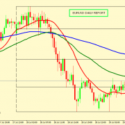 EUR/JPY CORRECTION ACCEPTED