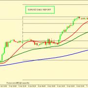 EUR/USD BULLS FIGHTS