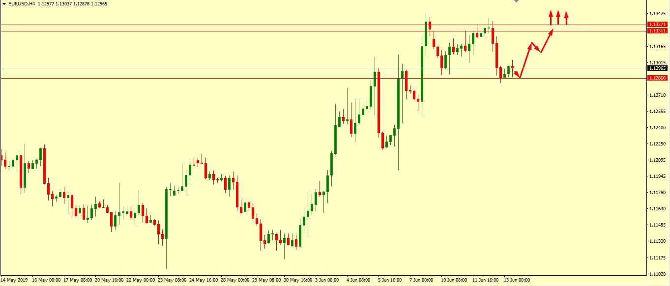 EUR/USD MIGHT REACH THE SKY IF BREAKS THIS POINT