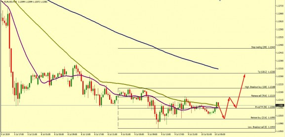 EUR/USD ON KEY SUPPORT
