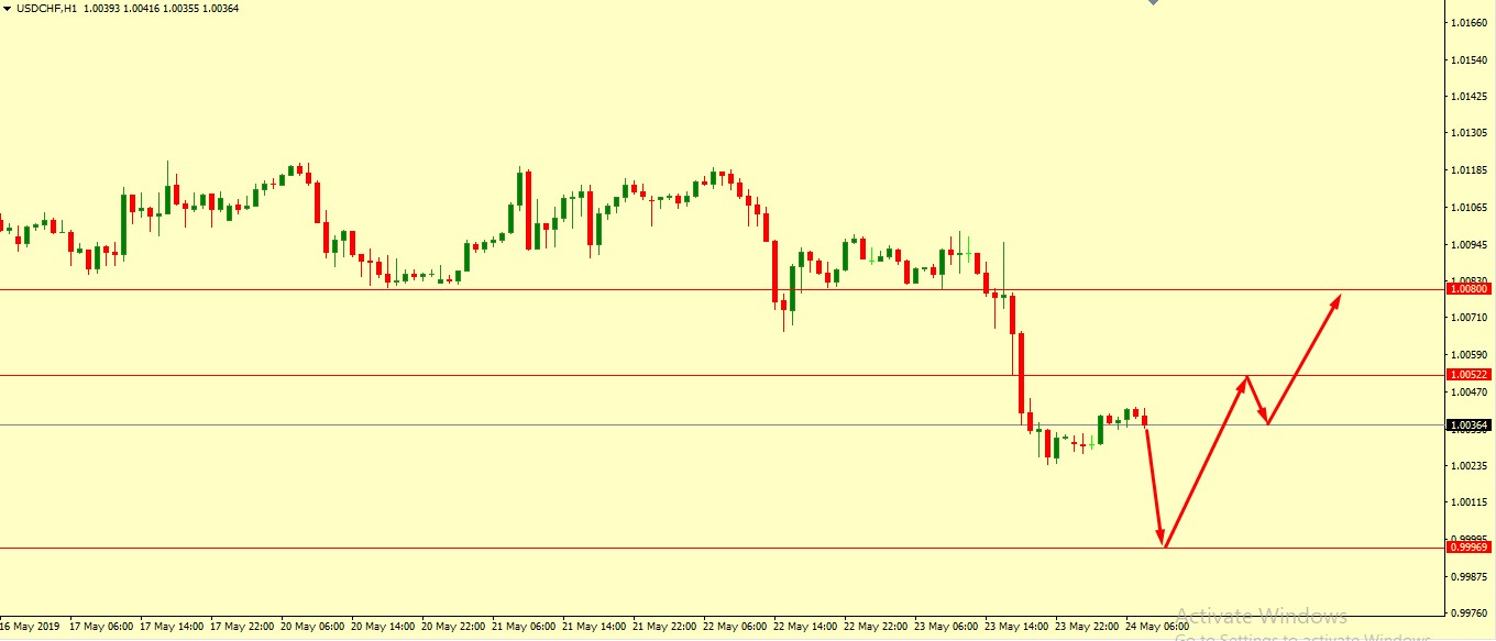 USD/CHF BOUNCE FROM HERE