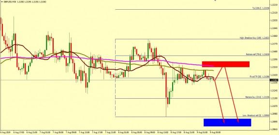 GBP/USD EXPECTED FALL TOWARDS 1.2093