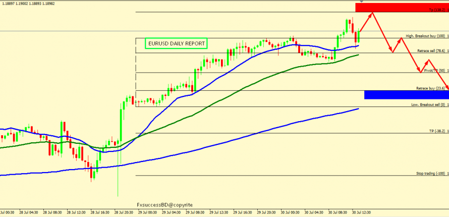 EUR/USD CORRECTION ACCEPTED FROM 1.1912