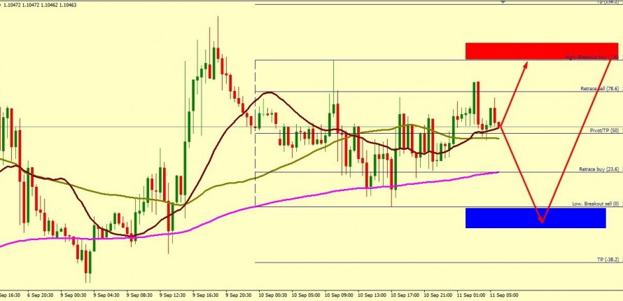 EUR/USD BULLS FIGHTS
