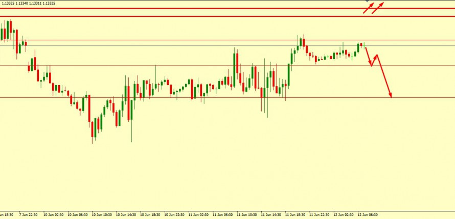 EUR/USD MIGHT FALL FROM HERE