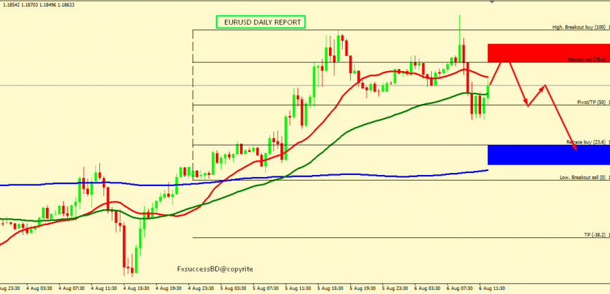 EUR/USD RISE MIGHT END AROUND 1.1880