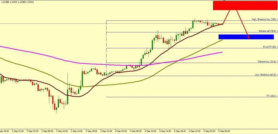 GBP/USD GETTING READY TO FALL TILL 1.2162