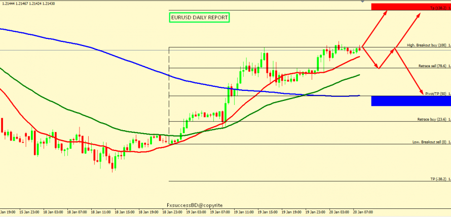 EUR/USD IS IN THE RANGE CAN GO EITHER WAYS