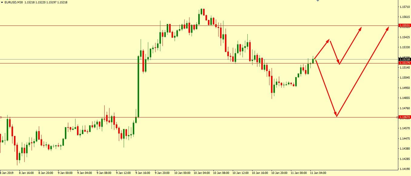 EUR/USD Technical Analysis 11.01.2019