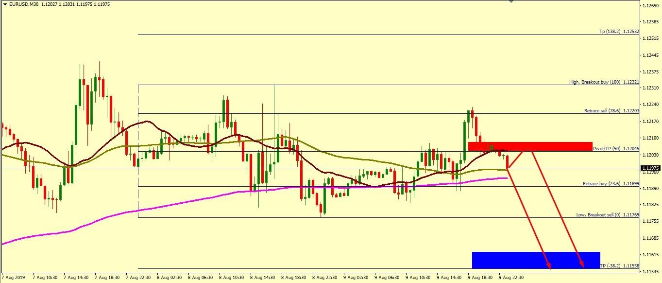 EUR/USD PREFERRED OUTLOOK
