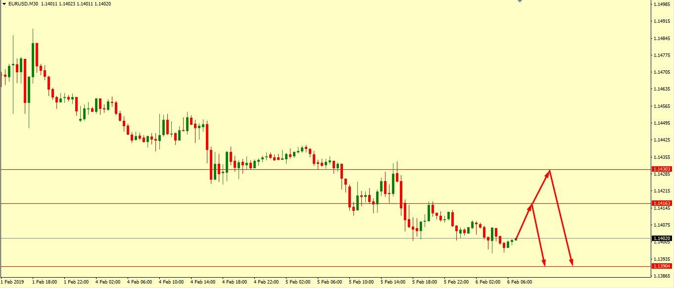 EUR/USD Technical Analysis 06.02.2019