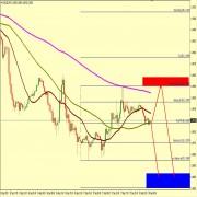 EUR/USD BEARISH PROSPECTIVE