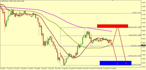 GBP/USD MIGHT TEST HIGHER TO 1.2119