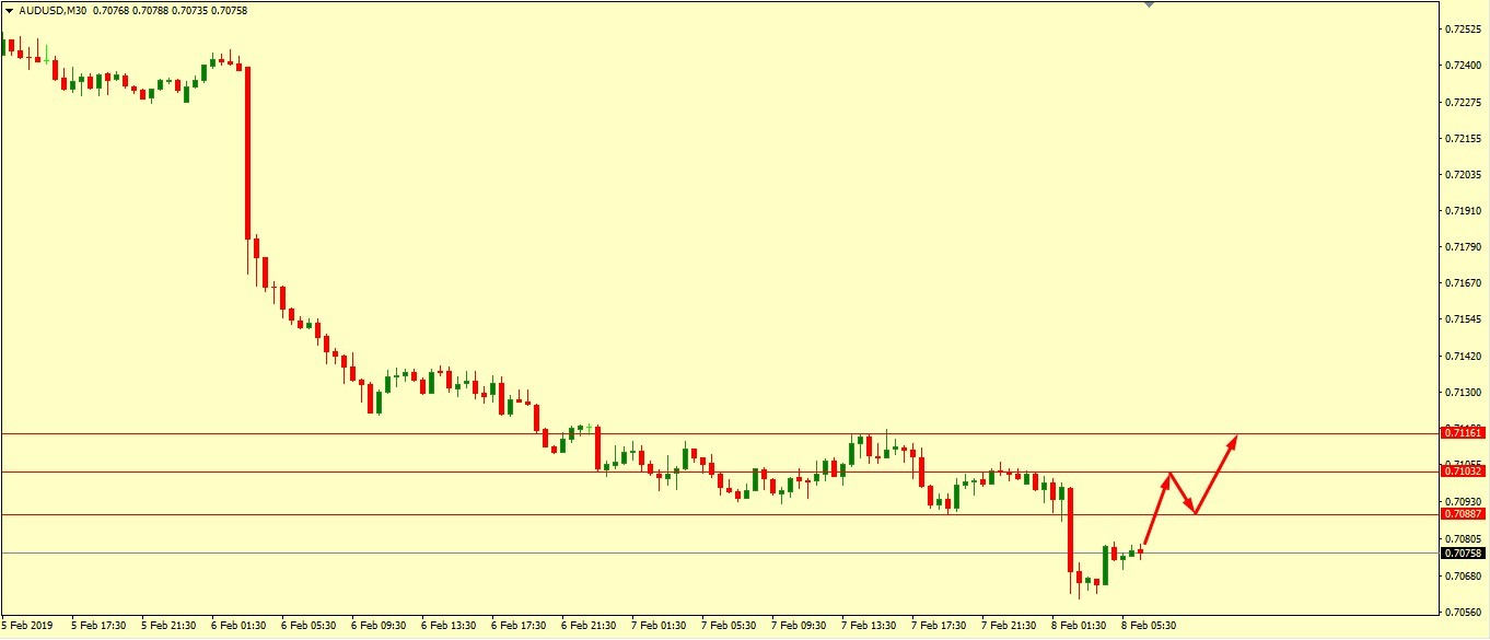 AUD/USD Technical Analysis 08.02.2019