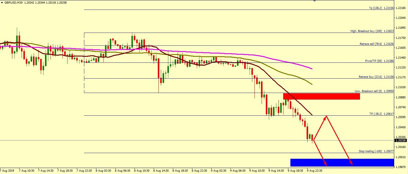 GBP/USD SHOULD GO LOWER THAN 1.2025