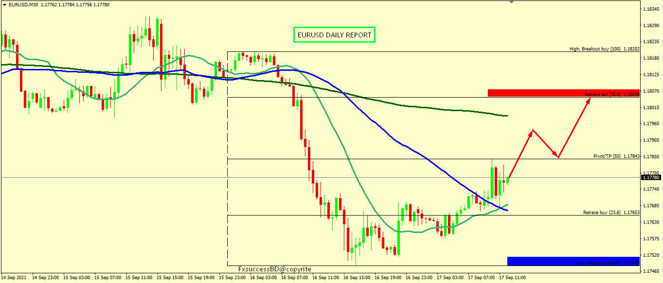 EUR/USD SEEMS TO PUSH UP FOR THE DAY