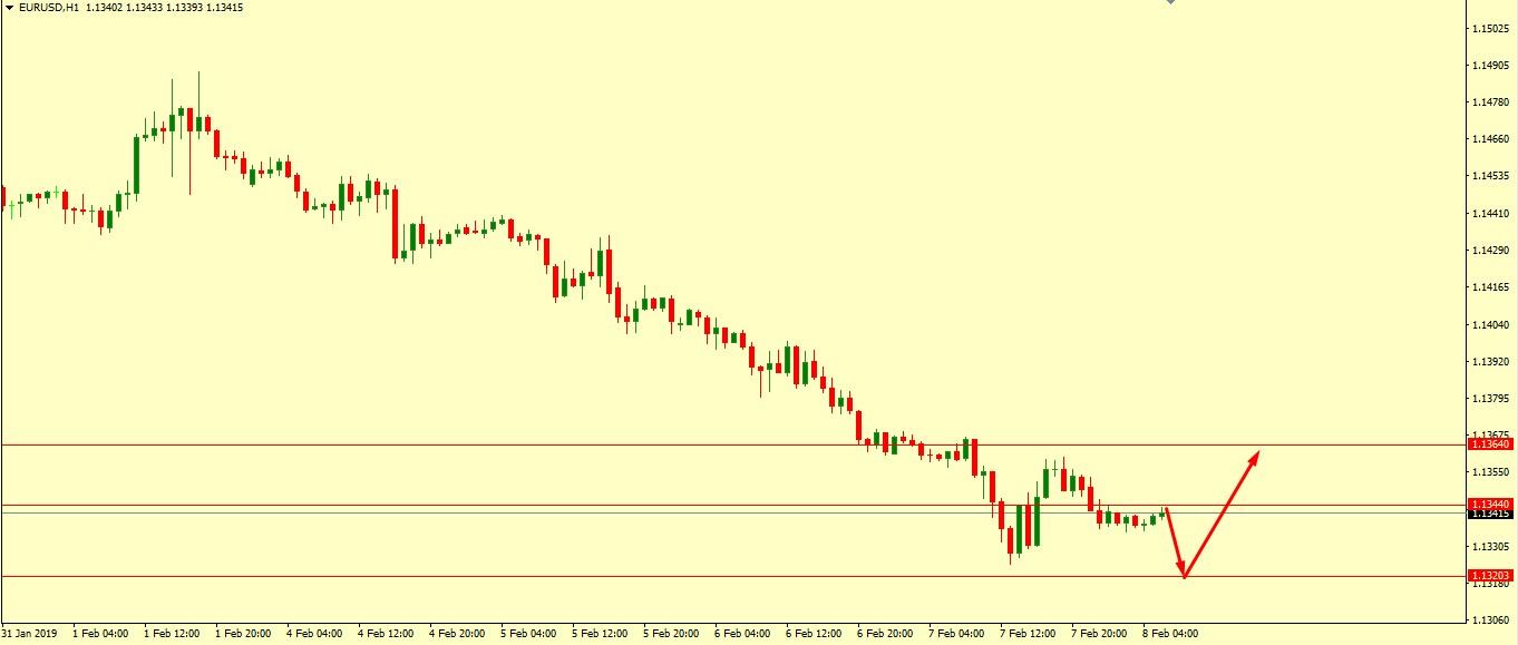 EUR/USD Technical Analysis 08.02.2019