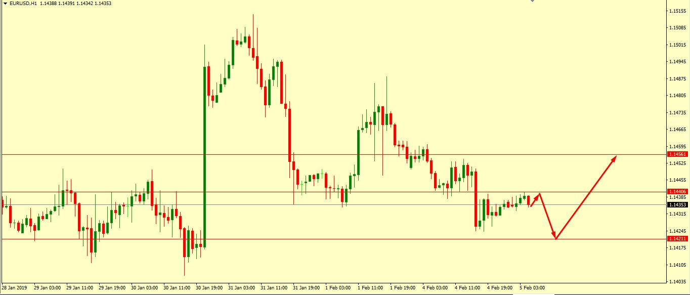 EUR/USD Technical Analysis 05.02.2019