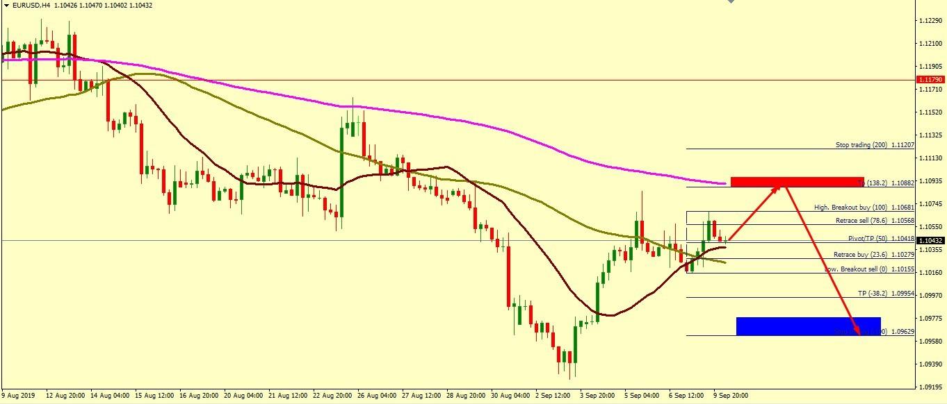 EUR/USD BEARS ARE STILL IN CONTROL