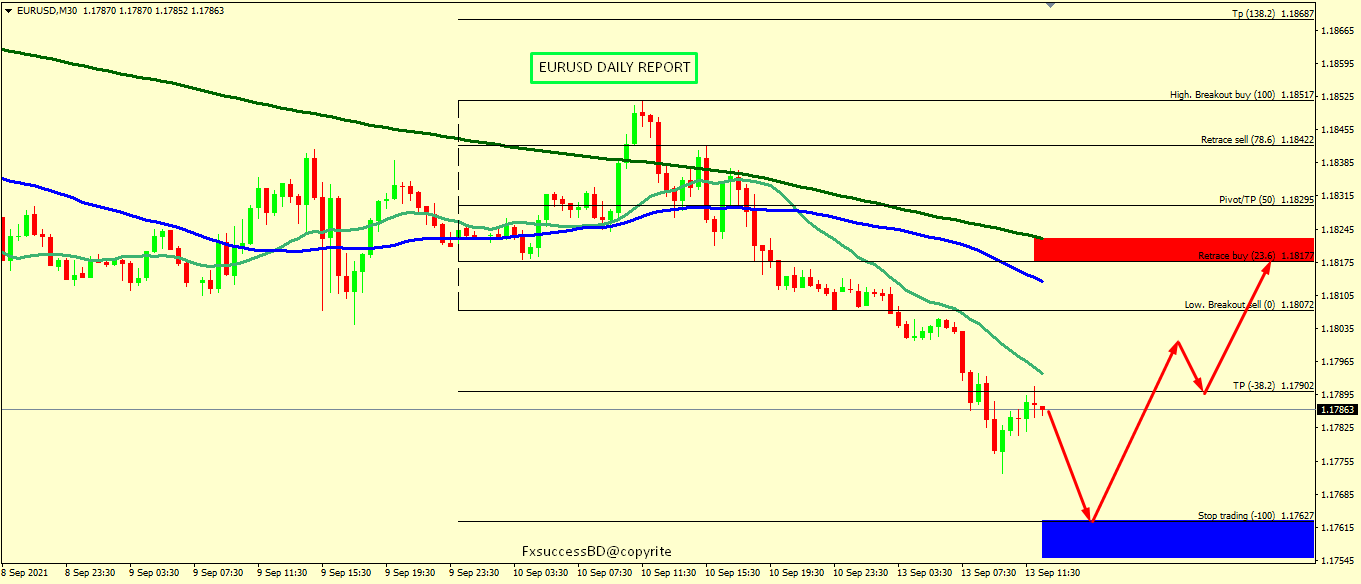 EUR/USD STILL BEARISH PROSPECTIVE