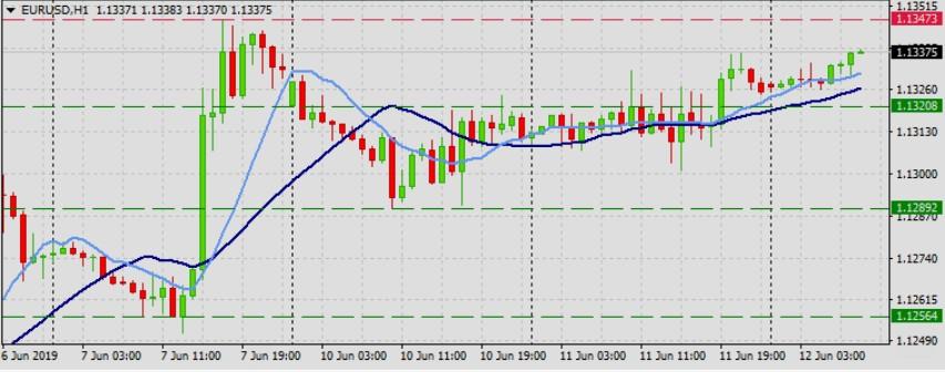 EURUSD further bullish momentum Expected