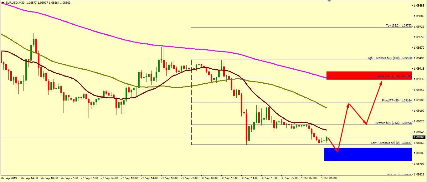EUR/USD CORRECTION ACCEPTED