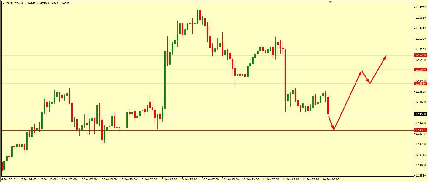 EUR/USD Technical Analysis 14.01.2019