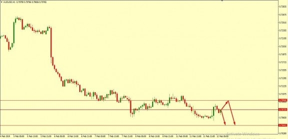AUD/USD Technical Analysis 12.02.2019
