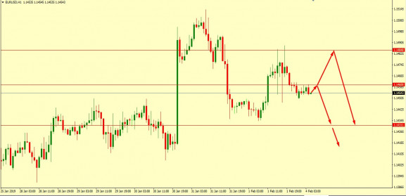EUR/USD Technical Analysis 04.02.2019