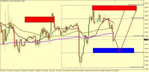EUR/USD SHOULD TRADE HIGHER