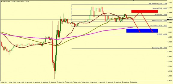 EUR/USD FALL IS EXPECTED