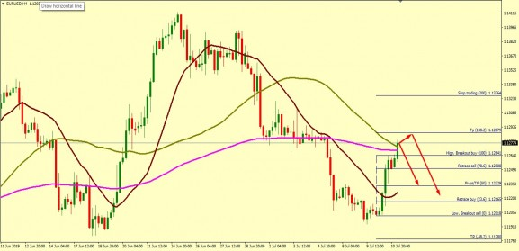 EUR/USD RETRACEMENT FROM 1.1276