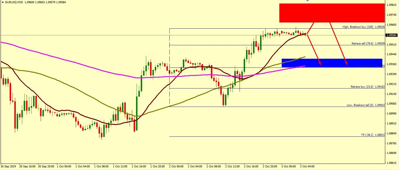 EUR/USD BEARISH PROSPECTIVE