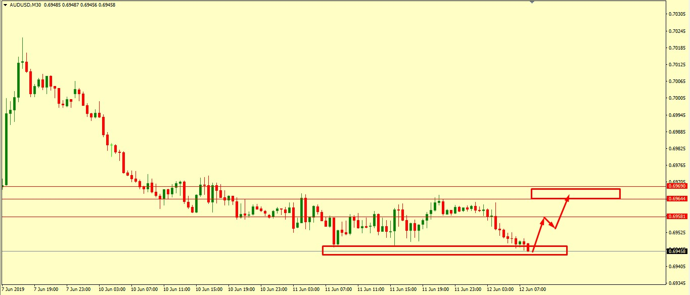 AUD/USD CORRECTION ACCEPTED