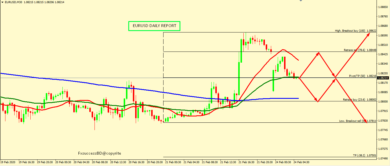 EUR/USD ON NO MAN LAND BE CAREFUL